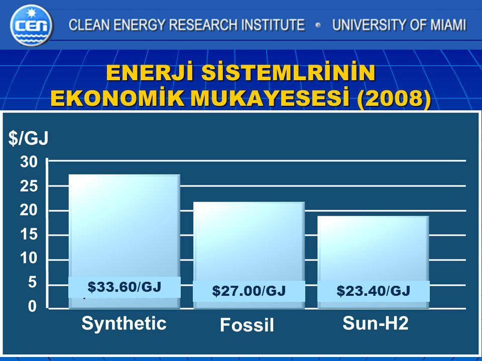 ENERJİ SİSTEMLRİNİN EKONOMİK MUKAYESESİ (2008)