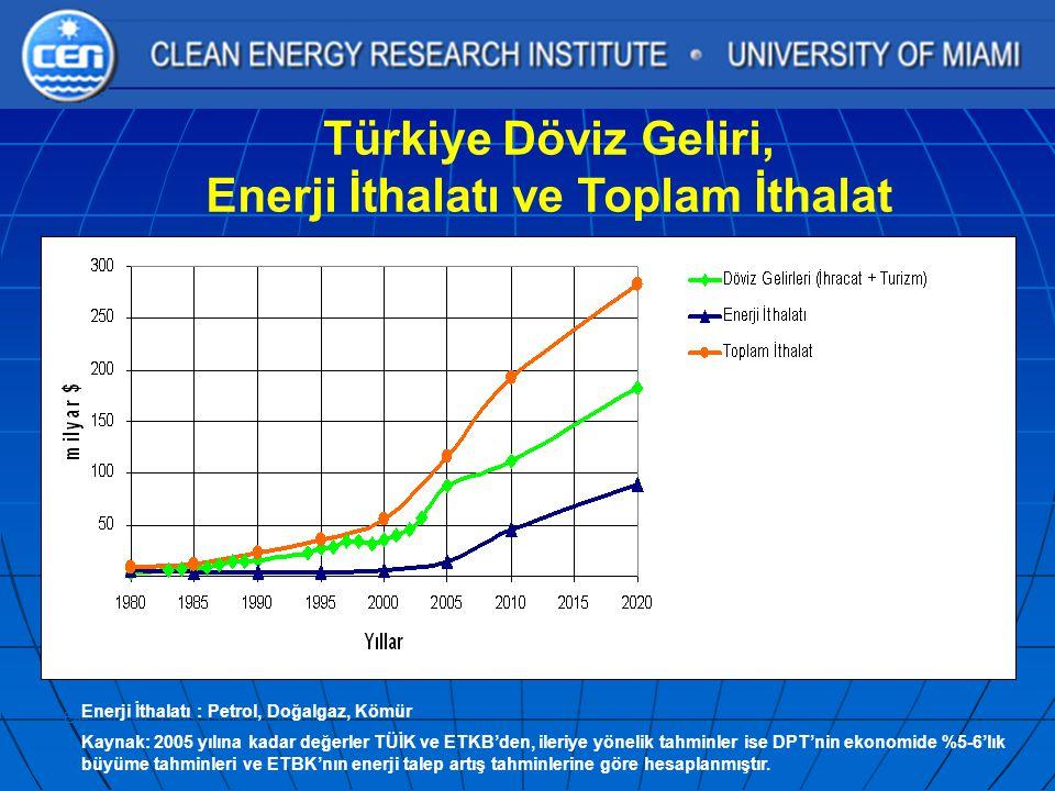 Türkiye Döviz Geliri, Enerji İthalatı ve Toplam İthalat