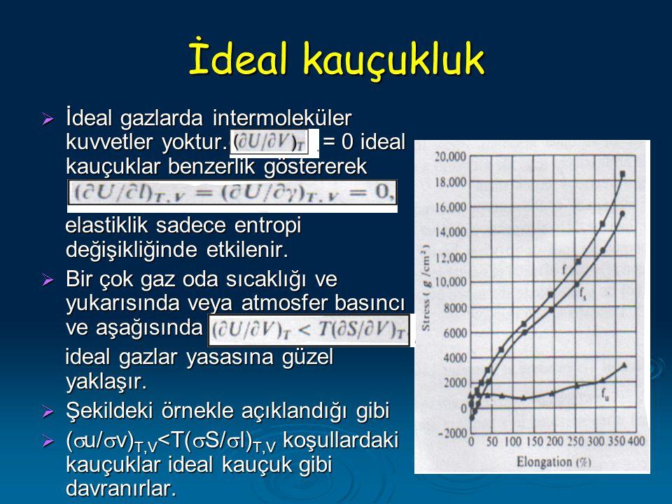 İdeal kauçukluk İdeal gazlarda intermoleküler kuvvetler yoktur.(u/v)T = 0 ideal kauçuklar benzerlik göstererek.