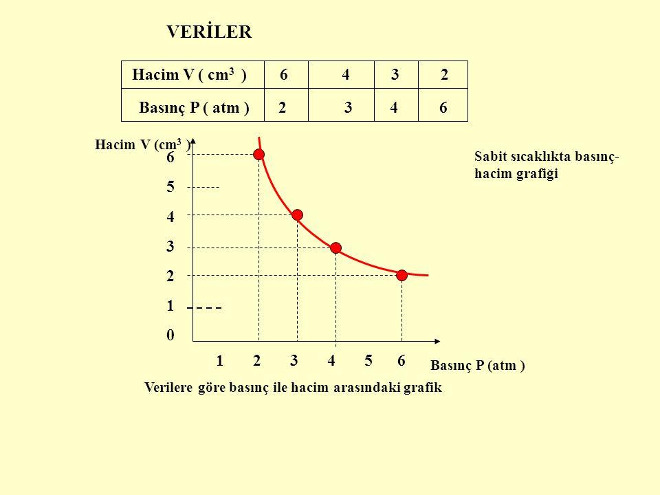 VERİLER Hacim V ( cm3 ) 6 4 3 2 Basınç P ( atm ) 2 3 4 6 6 5 4 3 2 1