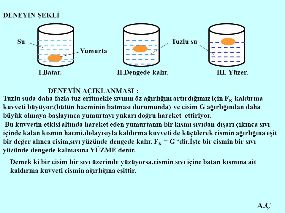A.Ç DENEYİN ŞEKLİ Su Tuzlu su Yumurta I.Batar. II.Dengede kalır.
