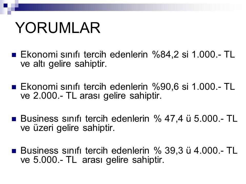 YORUMLAR Ekonomi sınıfı tercih edenlerin %84,2 si 1.000.- TL ve altı gelire sahiptir.