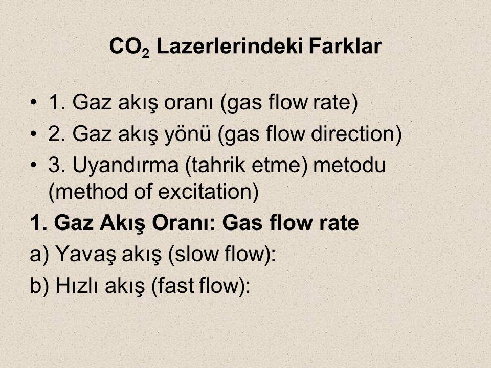 CO2 Lazerlerindeki Farklar