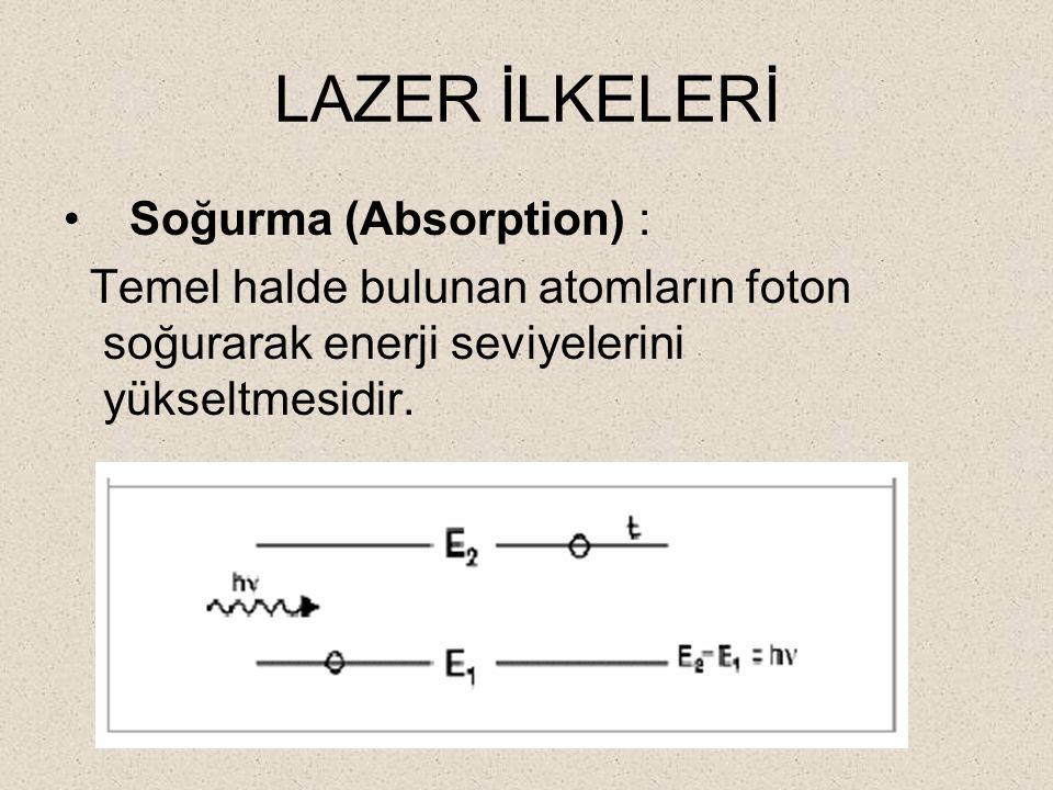 LAZER İLKELERİ Soğurma (Absorption) :