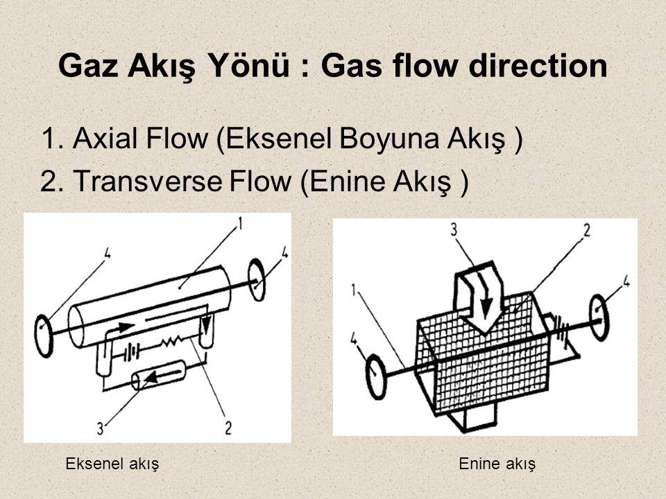 Gaz Akış Yönü : Gas flow direction
