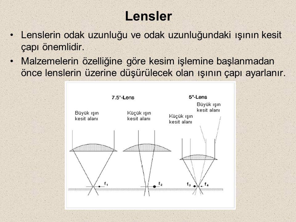 Lensler Lenslerin odak uzunluğu ve odak uzunluğundaki ışının kesit çapı önemlidir.