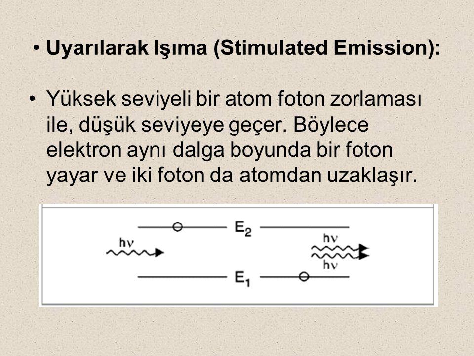 Uyarılarak Işıma (Stimulated Emission):