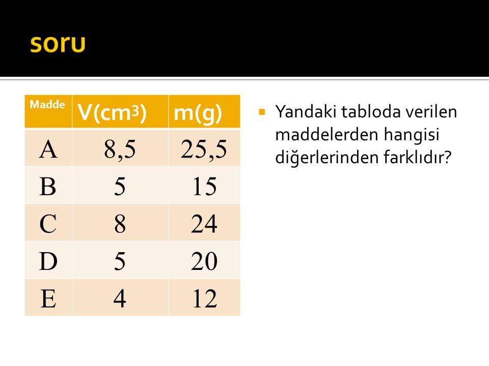 soru Madde. V(cm3) m(g) A. 8,5. 25,5. B. 5. 15. C. 8. 24. D. 20. E. 4. 12.