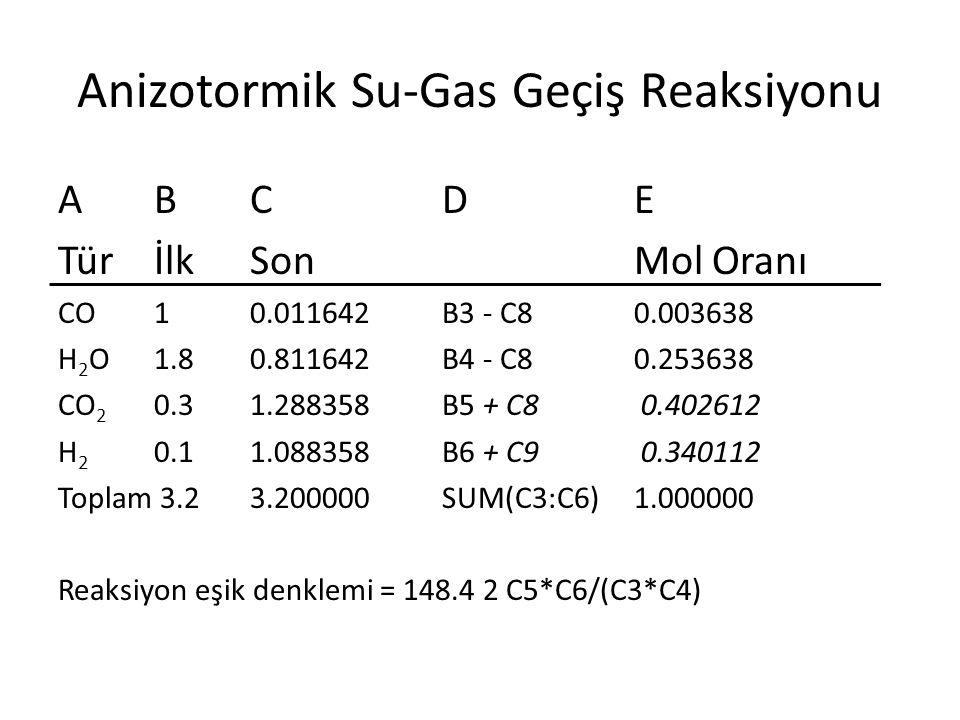 Anizotormik Su-Gas Geçiş Reaksiyonu