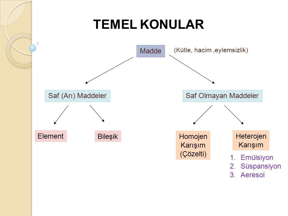 TEMEL KONULAR Madde Saf Olmayan Maddeler Saf (Arı) Maddeler Element