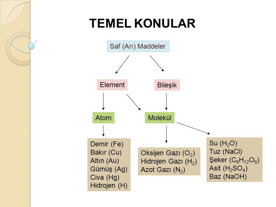 TEMEL KONULAR Saf (Arı) Maddeler Element Bileşik Atom Molekül