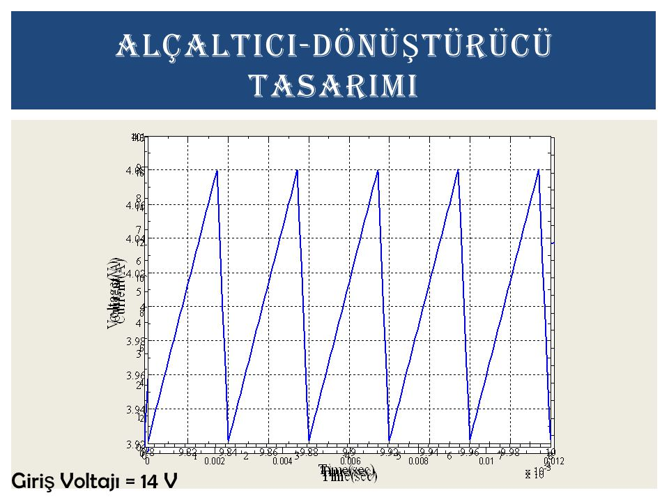 AlçaltICI-DÖNÜŞTÜRÜCÜ TASARIMI