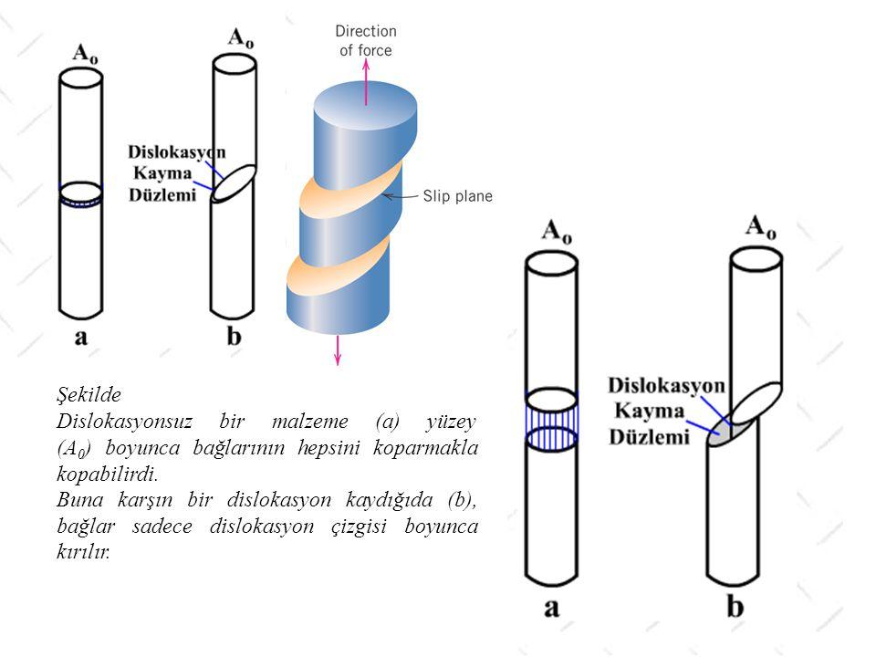 Şekilde Dislokasyonsuz bir malzeme (a) yüzey (A0) boyunca bağlarının hepsini koparmakla kopabilirdi.
