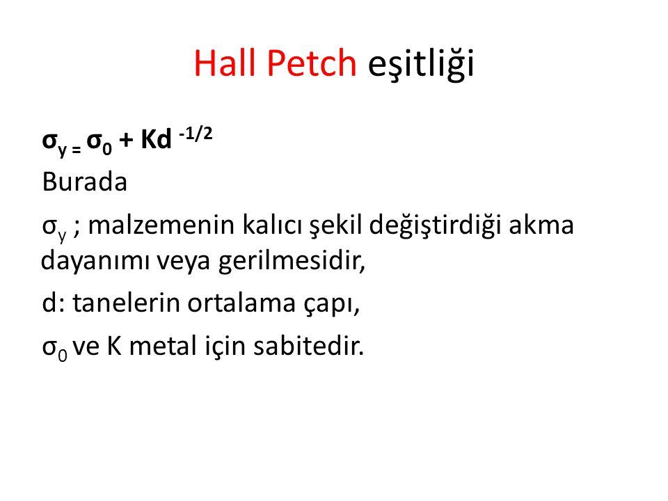 Hall Petch eşitliği