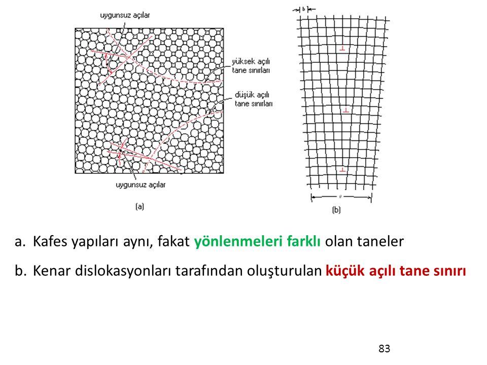Kafes yapıları aynı, fakat yönlenmeleri farklı olan taneler