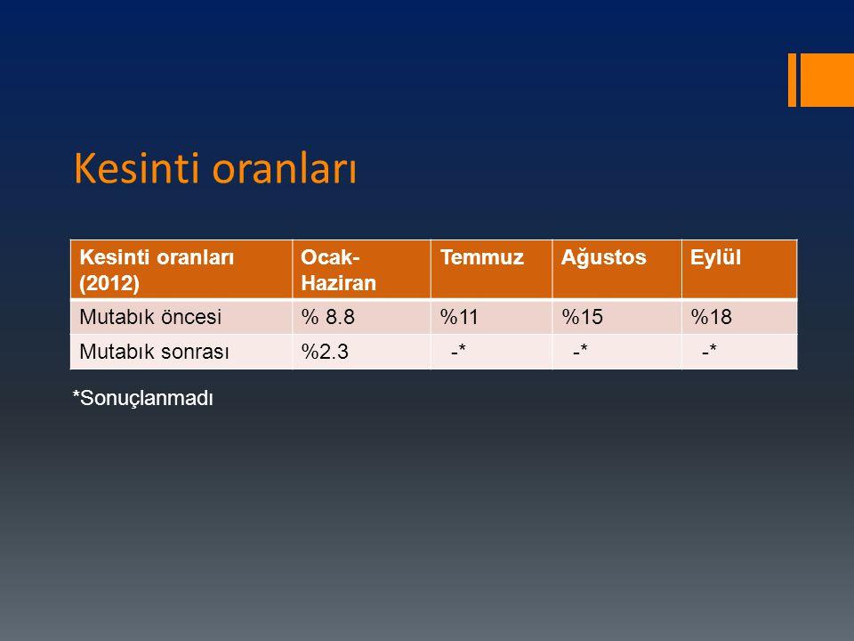 Kesinti oranları Kesinti oranları (2012) Ocak-Haziran Temmuz Ağustos