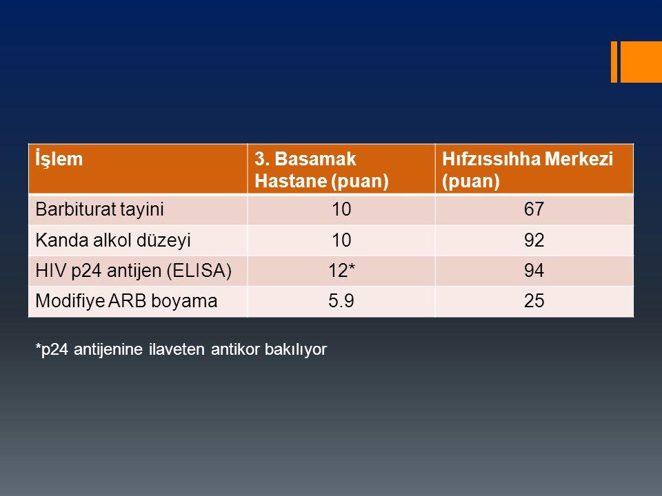 3. Basamak Hastane (puan) Hıfzıssıhha Merkezi (puan) Barbiturat tayini