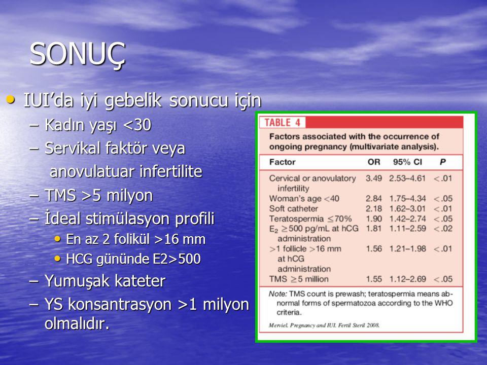 SONUÇ IUI'da iyi gebelik sonucu için Kadın yaşı <30