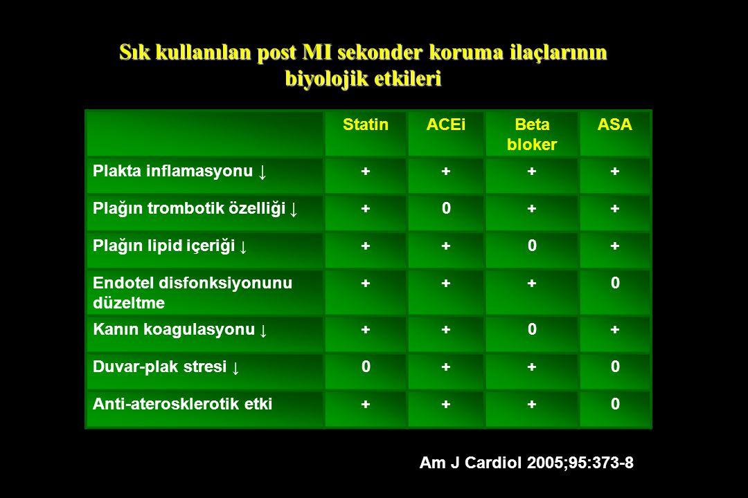 Sık kullanılan post MI sekonder koruma ilaçlarının biyolojik etkileri