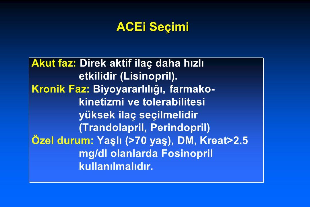ACEi Seçimi Akut faz: Direk aktif ilaç daha hızlı