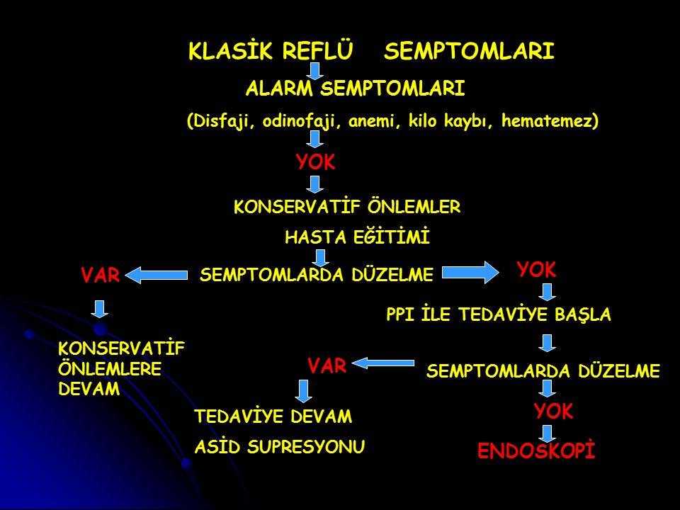 KLASİK REFLÜ SEMPTOMLARI
