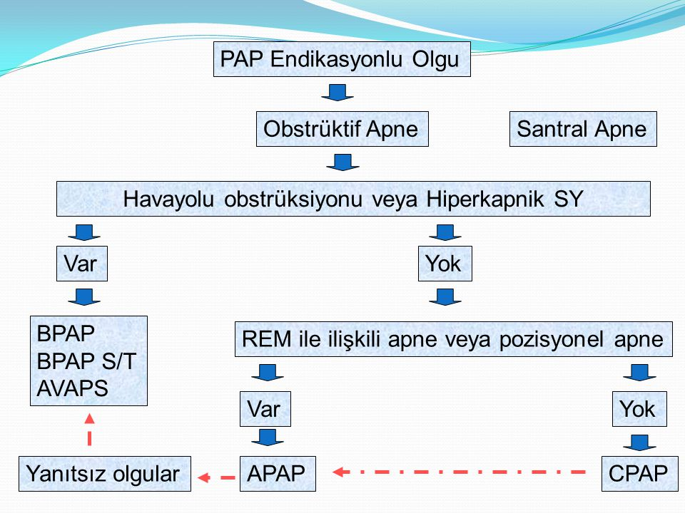 Havayolu obstrüksiyonu veya Hiperkapnik SY
