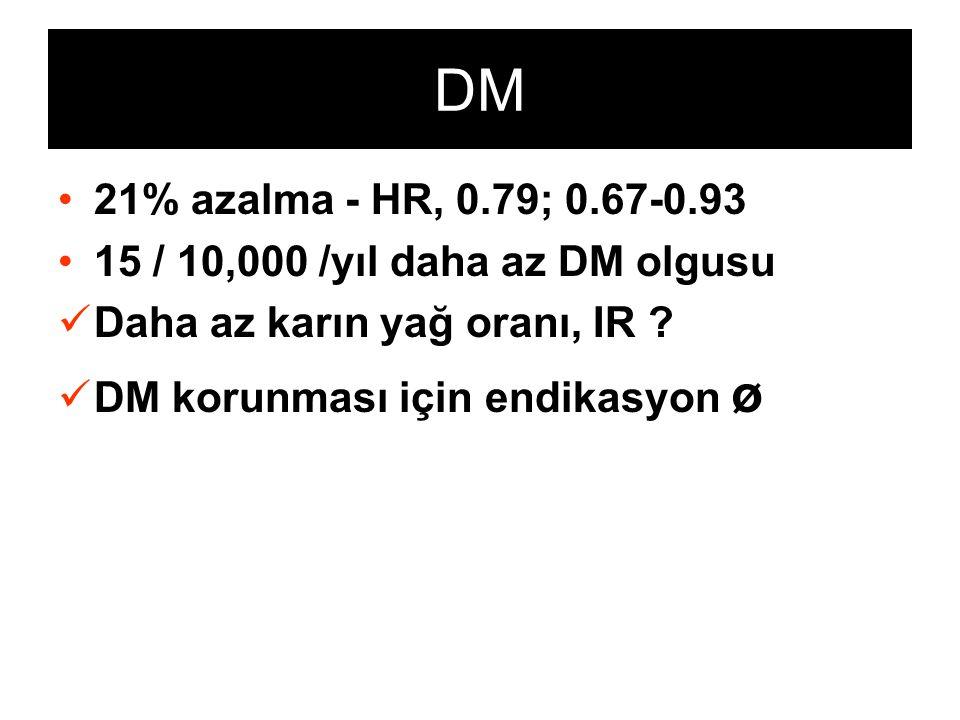 DM 21% azalma - HR, 0.79; 0.67-0.93 15 / 10,000 /yıl daha az DM olgusu