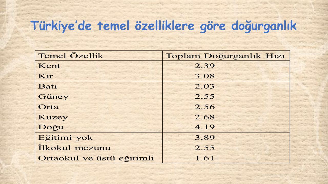 Türkiye'de temel özelliklere göre doğurganlık
