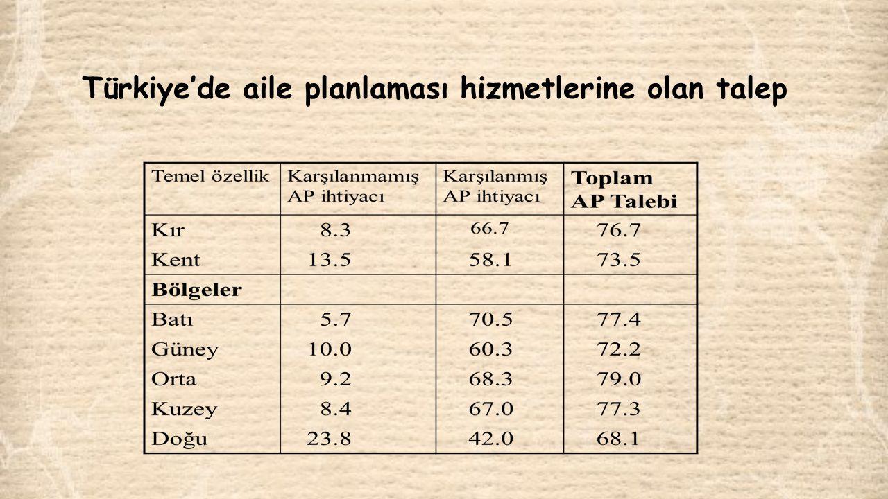 Türkiye'de aile planlaması hizmetlerine olan talep