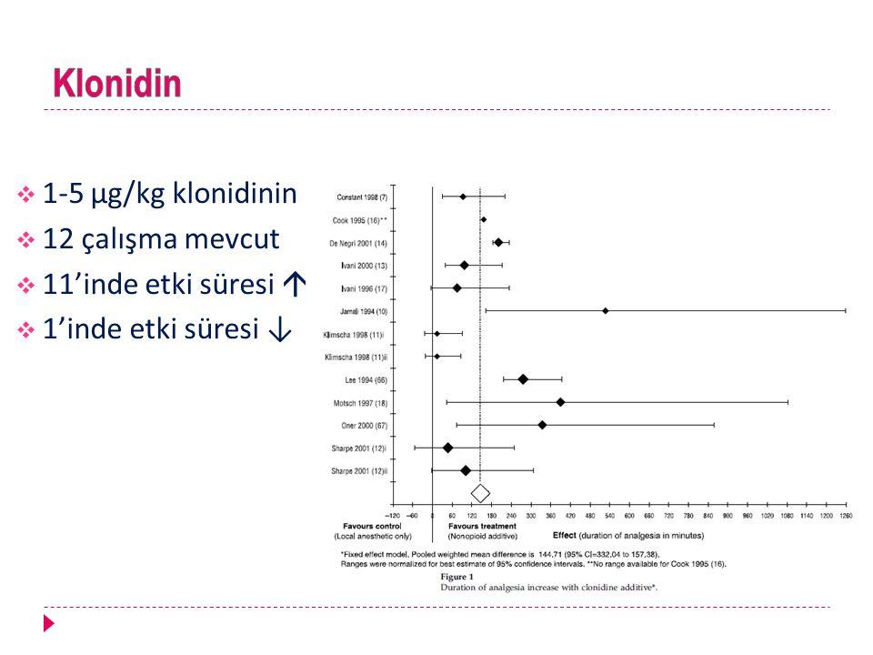 Klonidin 1-5 μg/kg klonidinin 12 çalışma mevcut 11'inde etki süresi 
