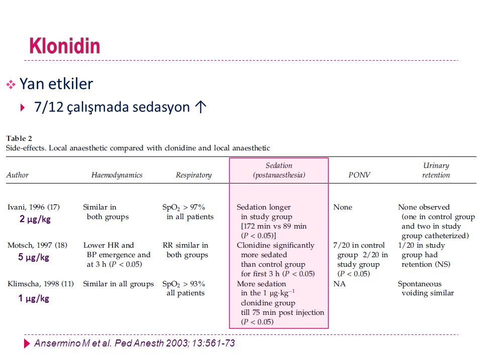 Klonidin Yan etkiler 7/12 çalışmada sedasyon ↑ 2 μg/kg 5 μg/kg 1 μg/kg