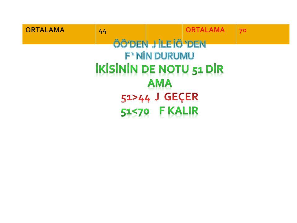 İKİSİNİN DE NOTU 51 DİR AMA 51>44 J GEÇER 51<70 F KALIR