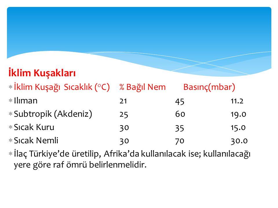 İklim Kuşakları İklim Kuşağı Sıcaklık (oC) % Bağıl Nem Basınç(mbar)