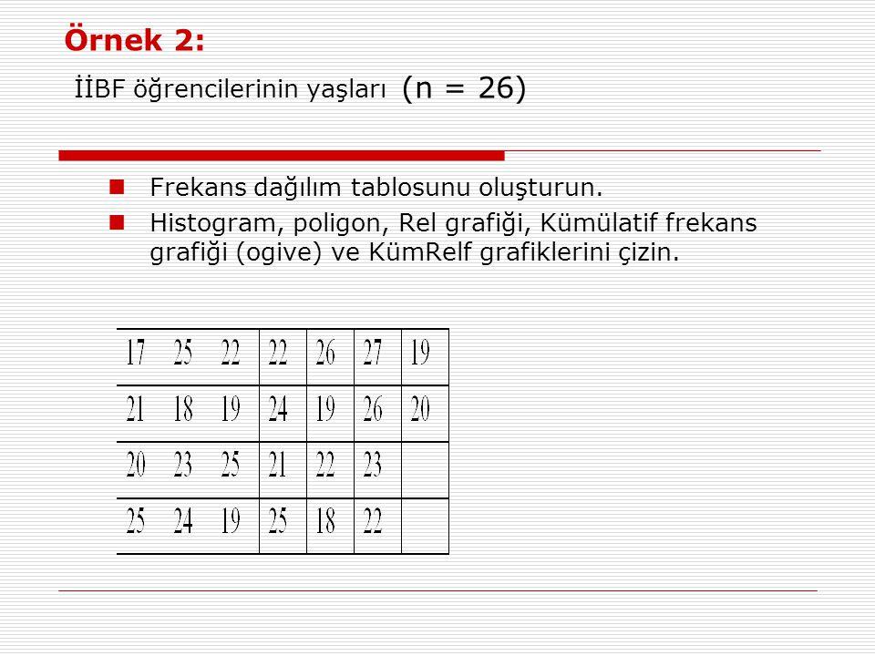 Örnek 2: İİBF öğrencilerinin yaşları (n = 26)