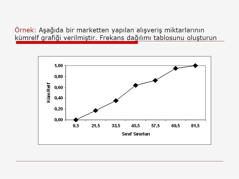Örnek: Aşağıda bir marketten yapılan alışveriş miktarlarının kümrelf grafiği verilmiştir.