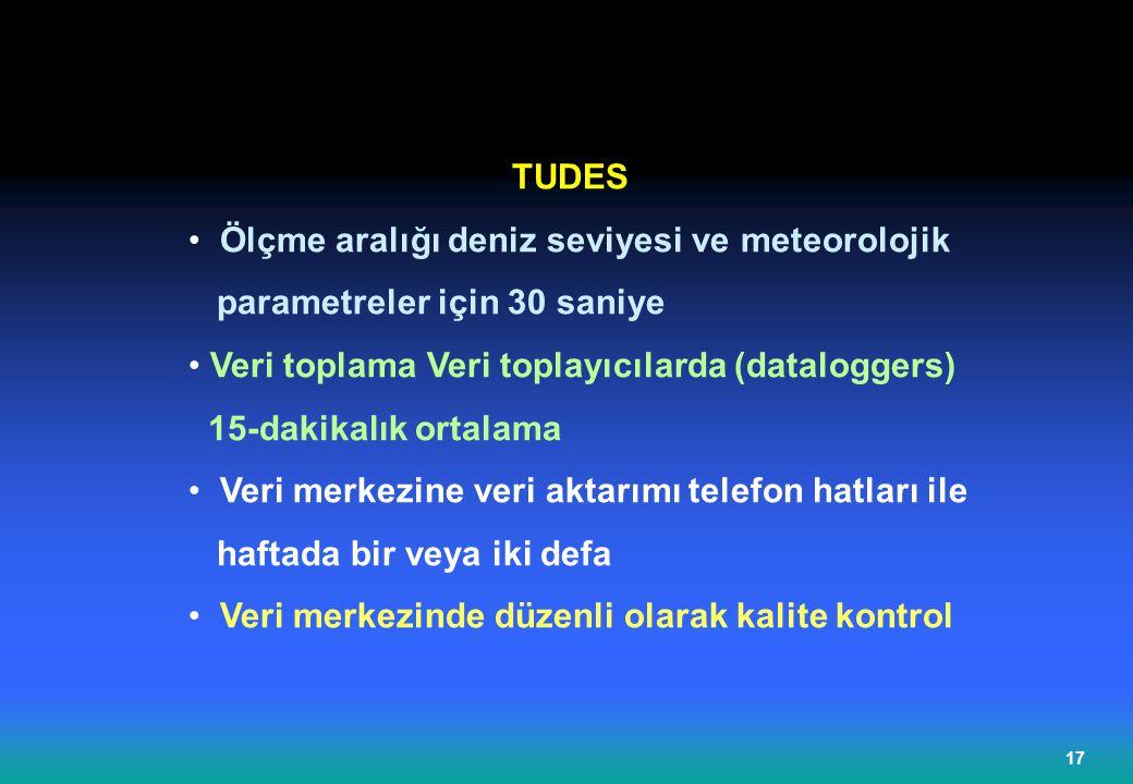 TUDES Ölçme aralığı deniz seviyesi ve meteorolojik. parametreler için 30 saniye. Veri toplama Veri toplayıcılarda (dataloggers)
