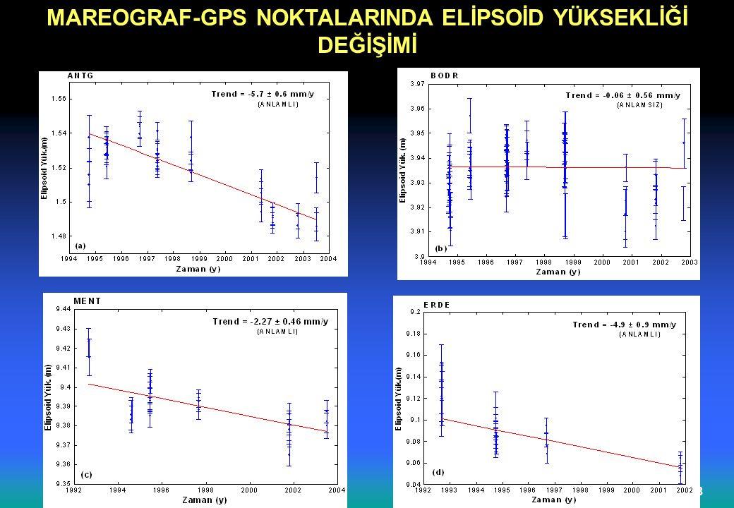 MAREOGRAF-GPS NOKTALARINDA ELİPSOİD YÜKSEKLİĞİ DEĞİŞİMİ