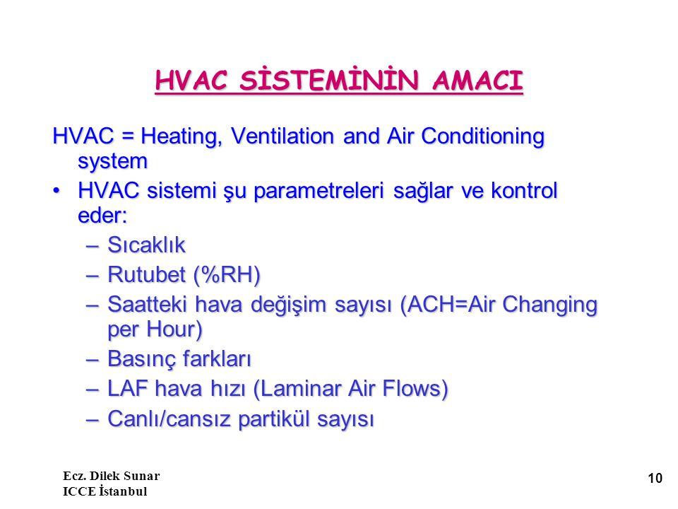 HVAC SİSTEMİNİN AMACI HVAC = Heating, Ventilation and Air Conditioning system. HVAC sistemi şu parametreleri sağlar ve kontrol eder: