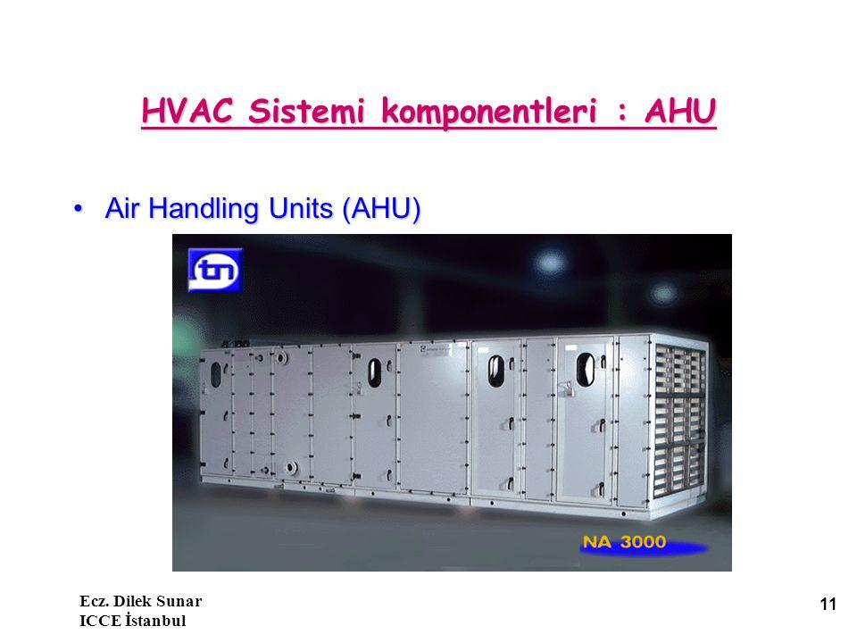 HVAC Sistemi komponentleri : AHU