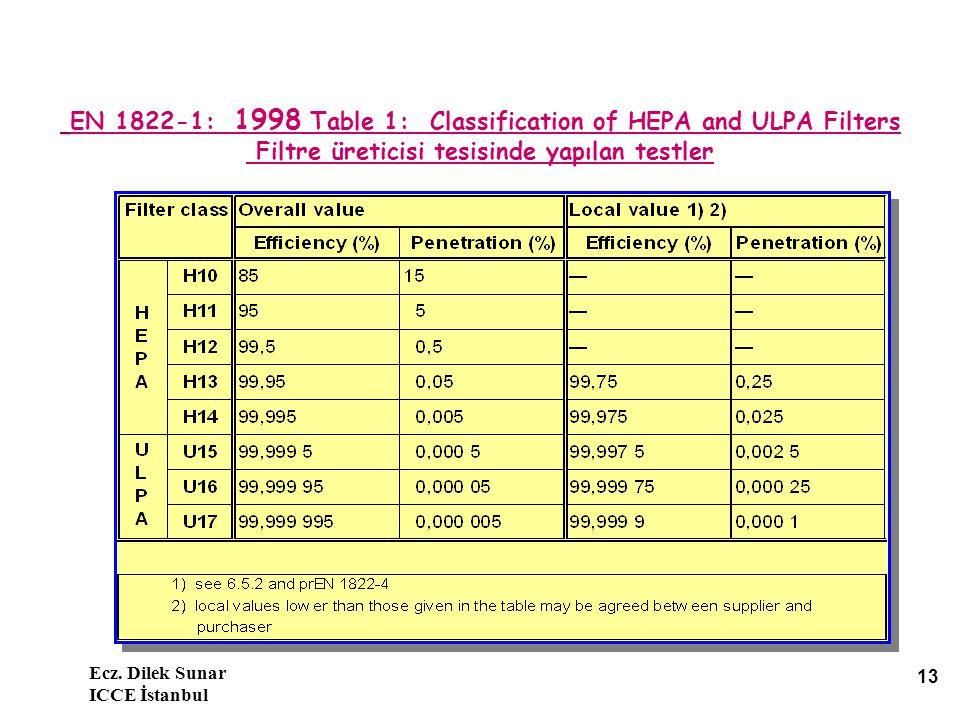 EN 1822-1: 1998 Table 1: Classification of HEPA and ULPA Filters Filtre üreticisi tesisinde yapılan testler