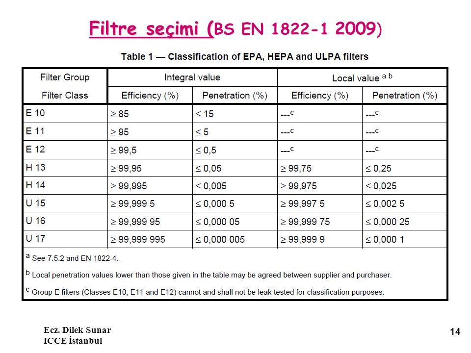 Filtre seçimi (BS EN 1822-1 2009) Ecz. Dilek Sunar ICCE İstanbul