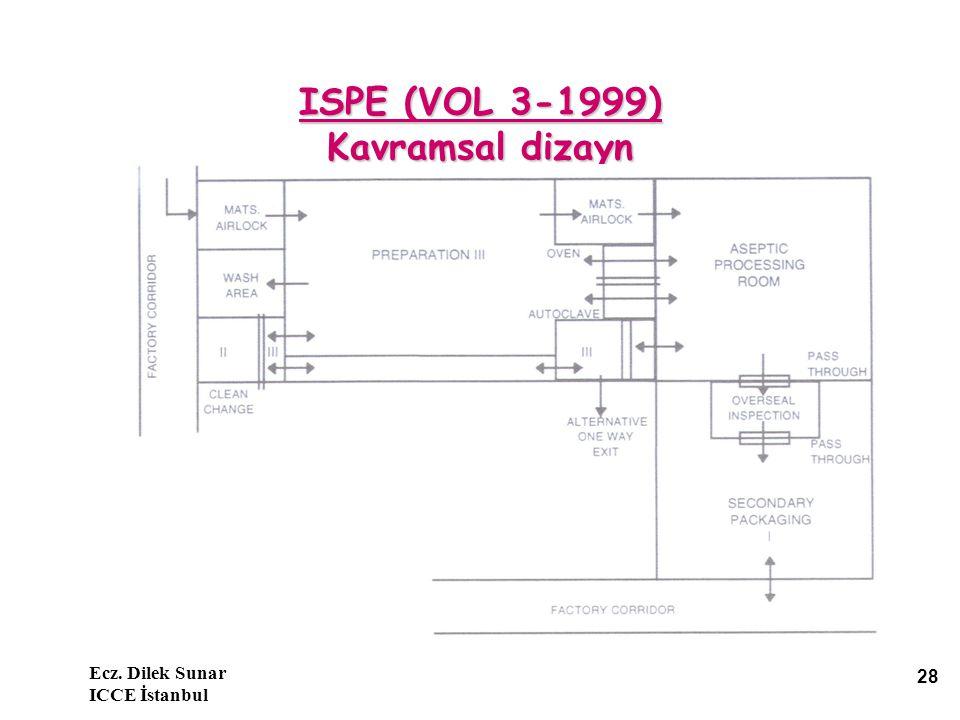 ISPE (VOL 3-1999) Kavramsal dizayn