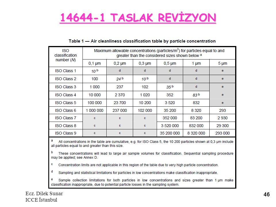 14644-1 TASLAK REVİZYON Ecz. Dilek Sunar ICCE İstanbul
