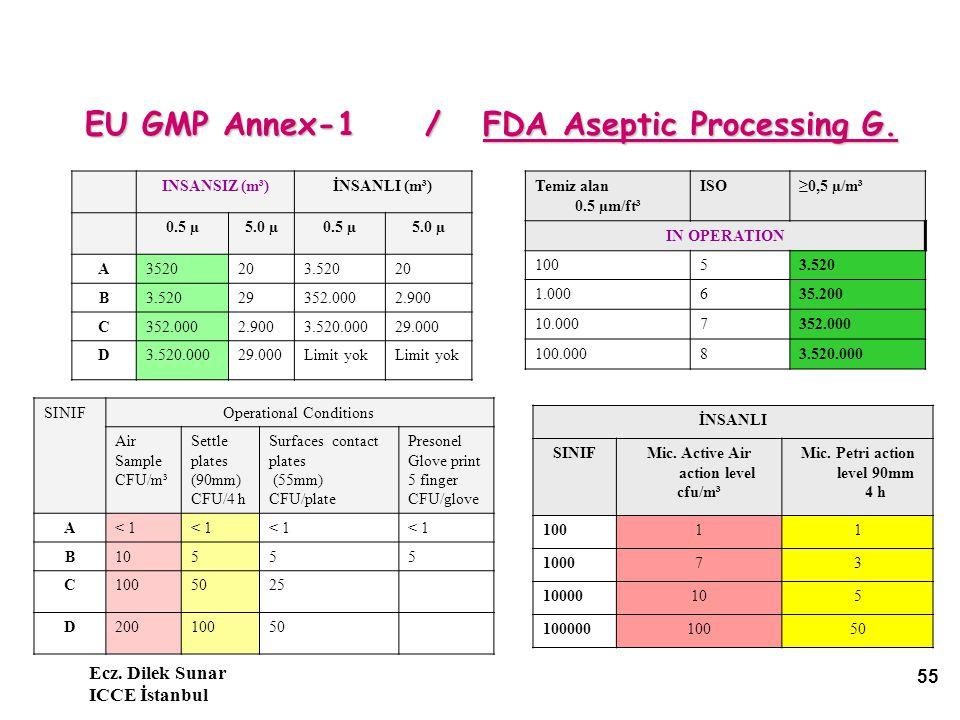 EU GMP Annex-1 / FDA Aseptic Processing G.