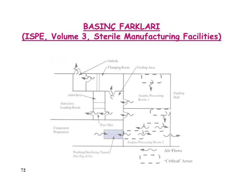 BASINÇ FARKLARI (ISPE, Volume 3, Sterile Manufacturing Facilities)