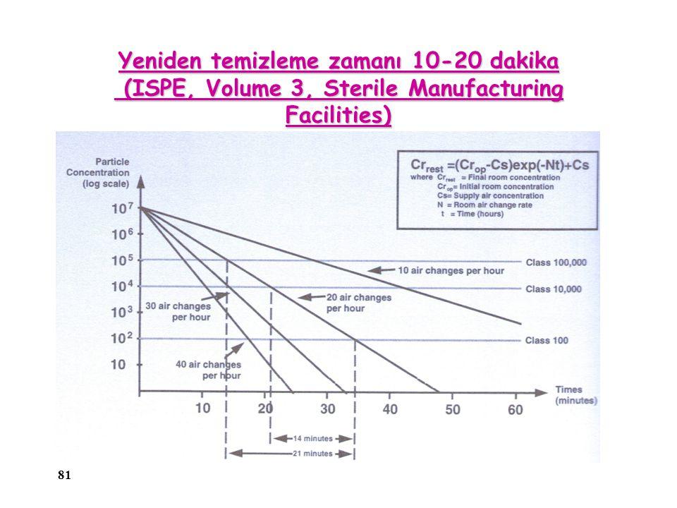 Yeniden temizleme zamanı 10-20 dakika (ISPE, Volume 3, Sterile Manufacturing Facilities)