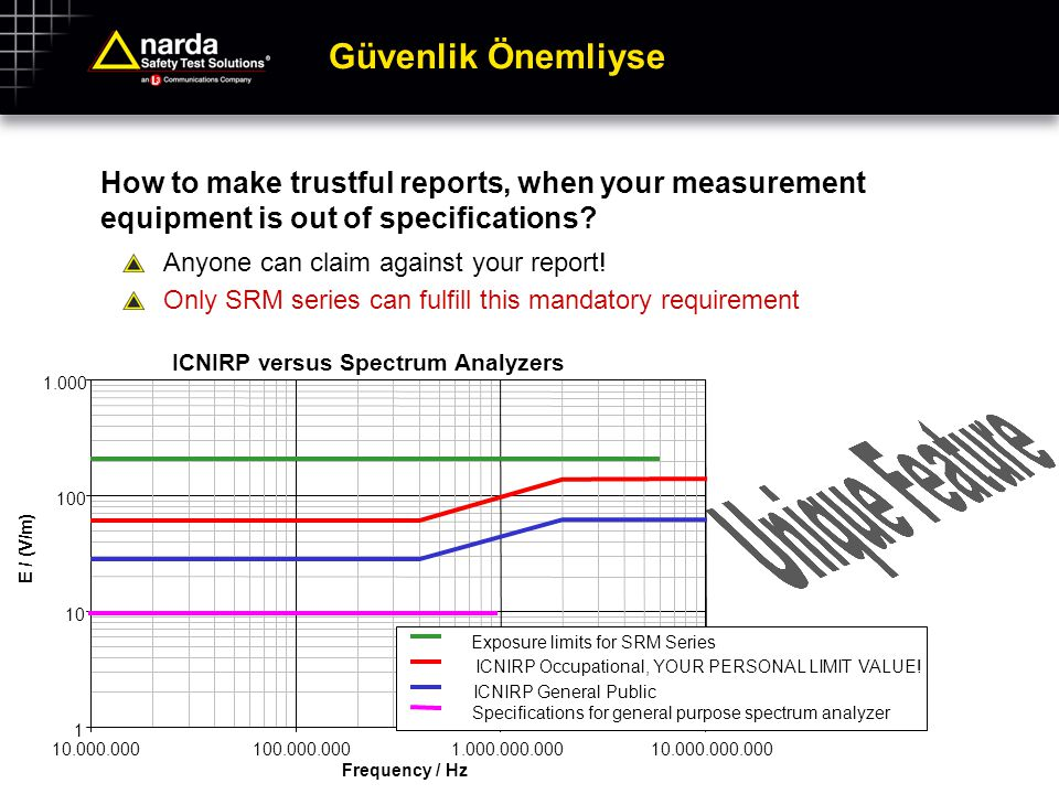 ICNIRP versus Spectrum Analyzers