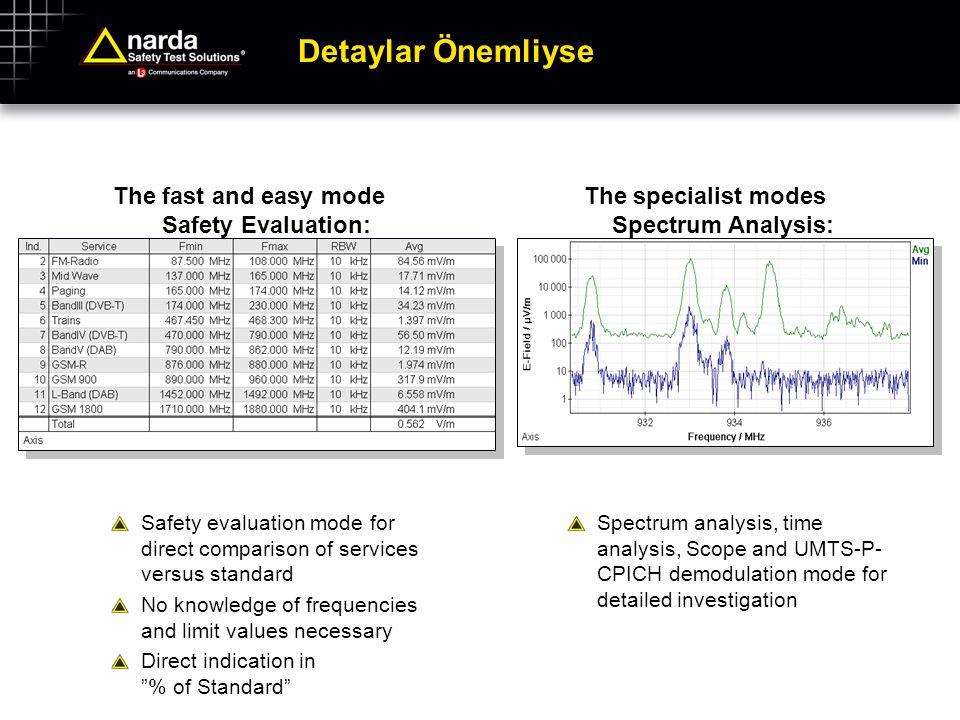 Detaylar Önemliyse The fast and easy mode Safety Evaluation:
