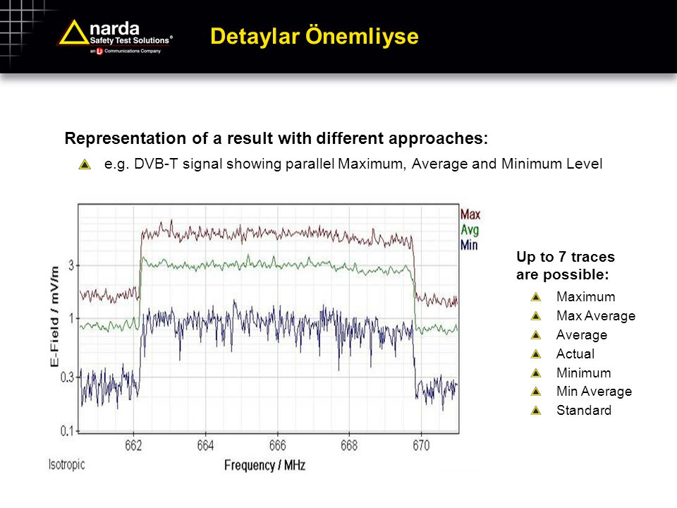 Detaylar Önemliyse Representation of a result with different approaches: e.g. DVB-T signal showing parallel Maximum, Average and Minimum Level.