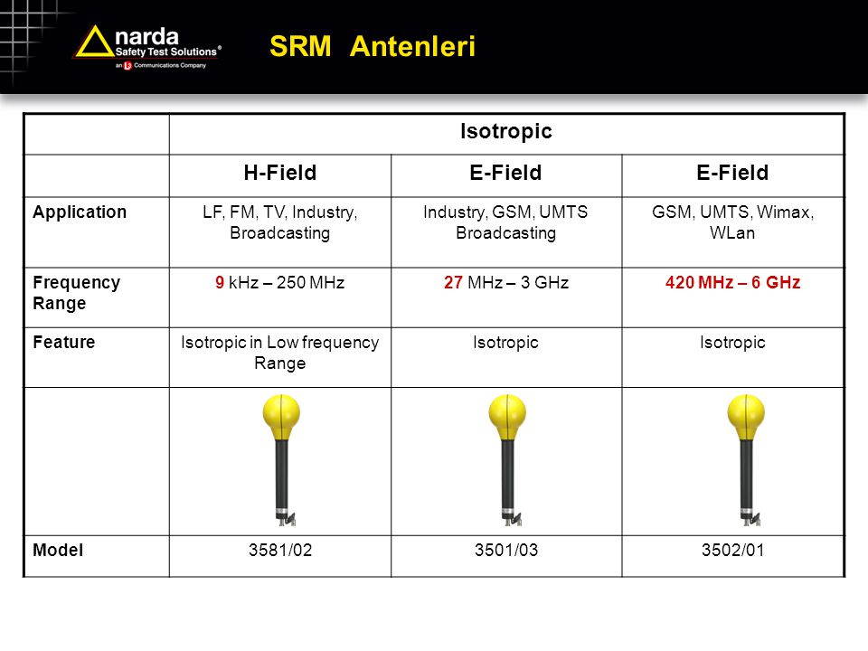 SRM Antenleri Isotropic H-Field E-Field Application